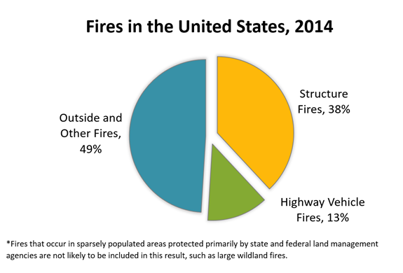 fires-in-the-united-states-2014-2